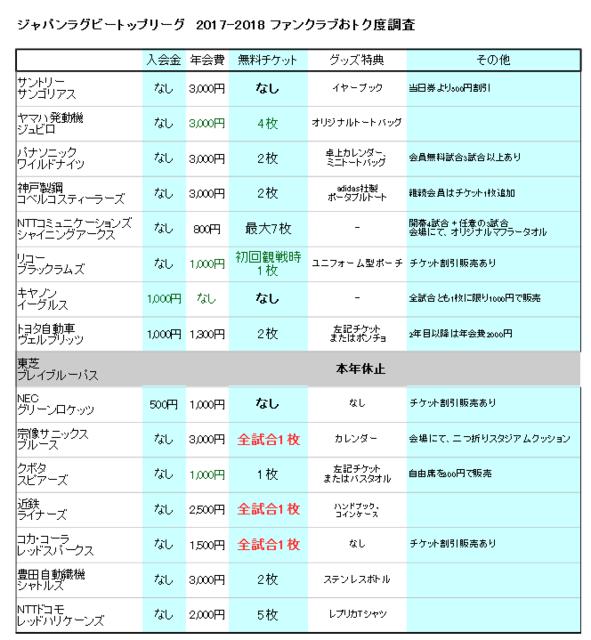 トップリーグ2017-18ファンクラブ調査.png